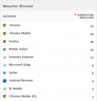 Zugriffe in Piwik nach Browsern