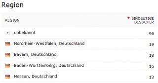 Zugriffe auf einen Webserver nach Bundesland in Google Analytics