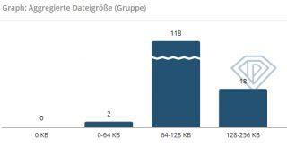 Dateigröße in der Suchmaschinenoptimierung
